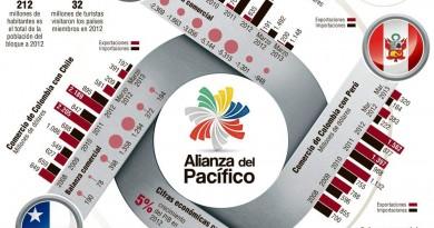 alianza-del-pacifico-infografia-09022014