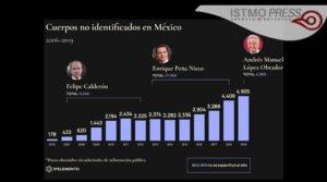 Gráfico 1. Cuerpos no identificados en México.