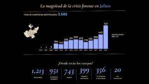 Gráfico 2. La magnitud de la crisis forense en Jalisco